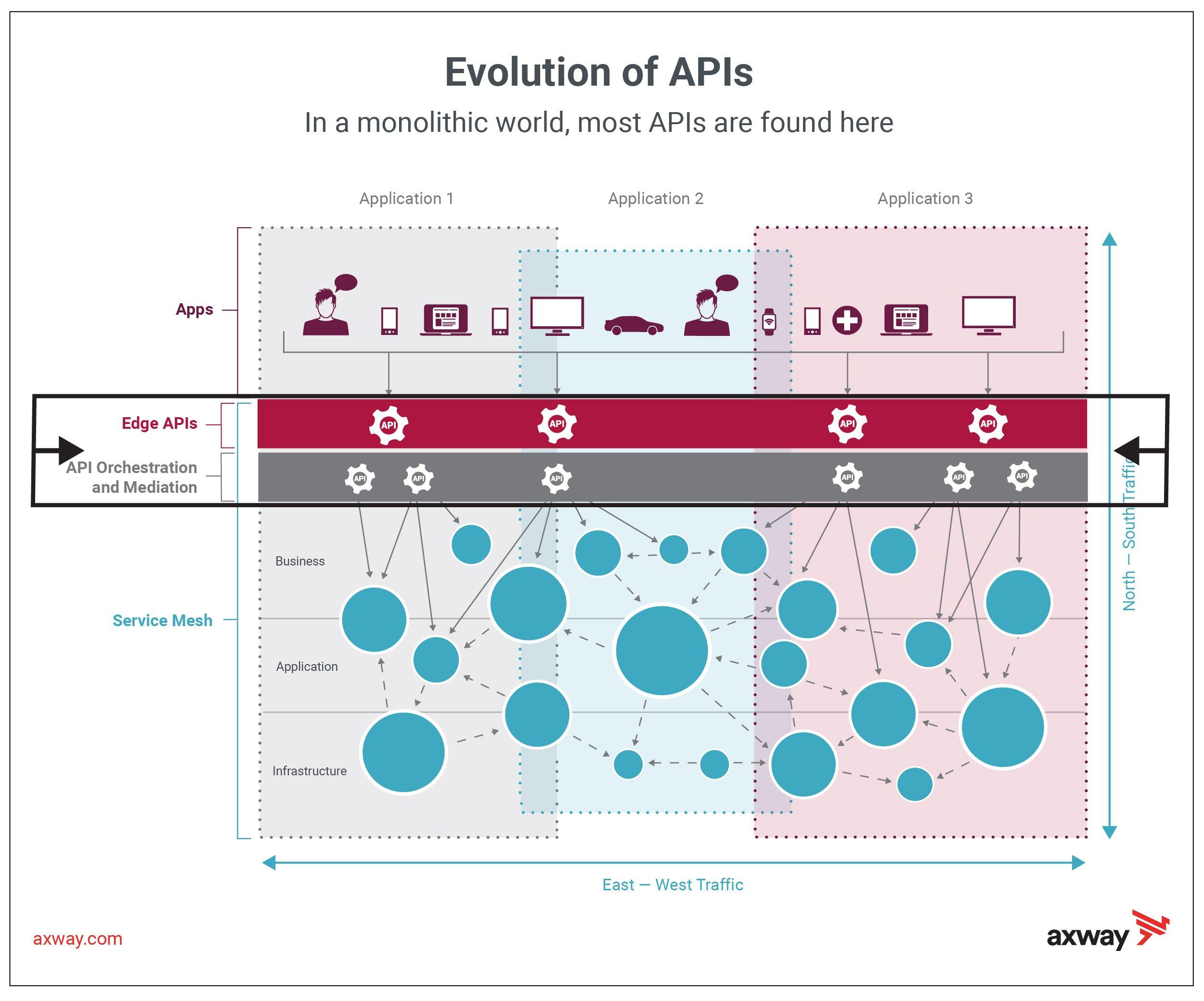 Evolution of APIs